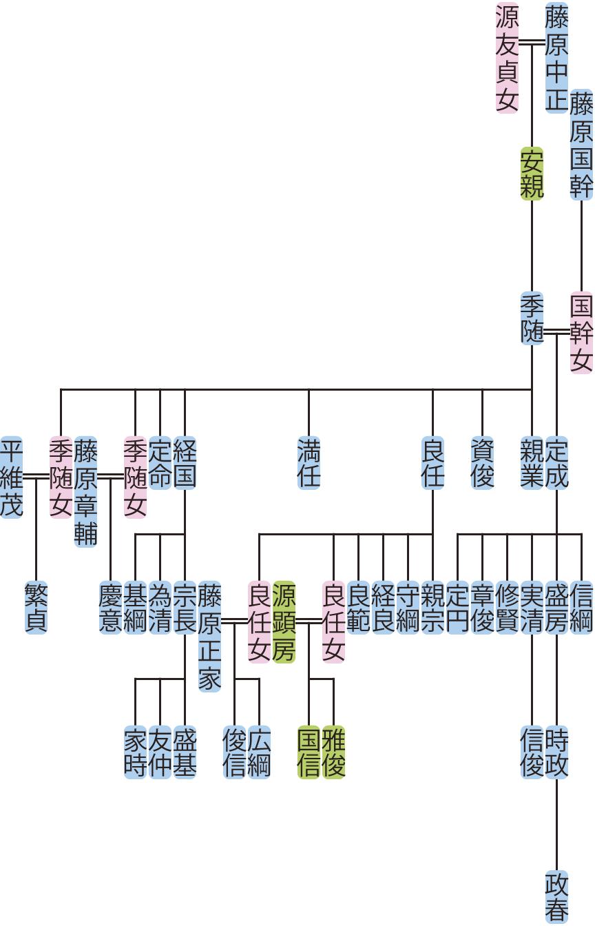 藤原季随の系図