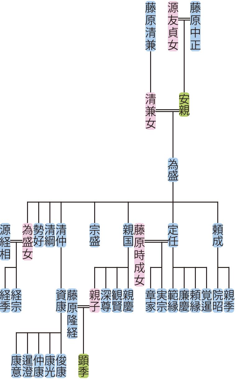 藤原為盛の系図