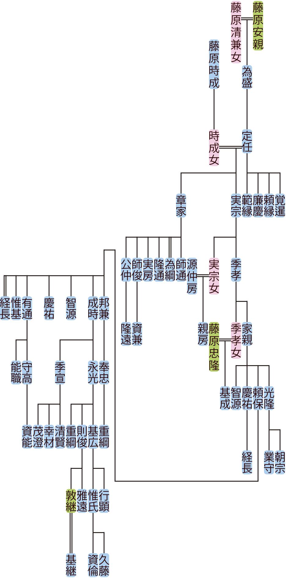 藤原定任の系図