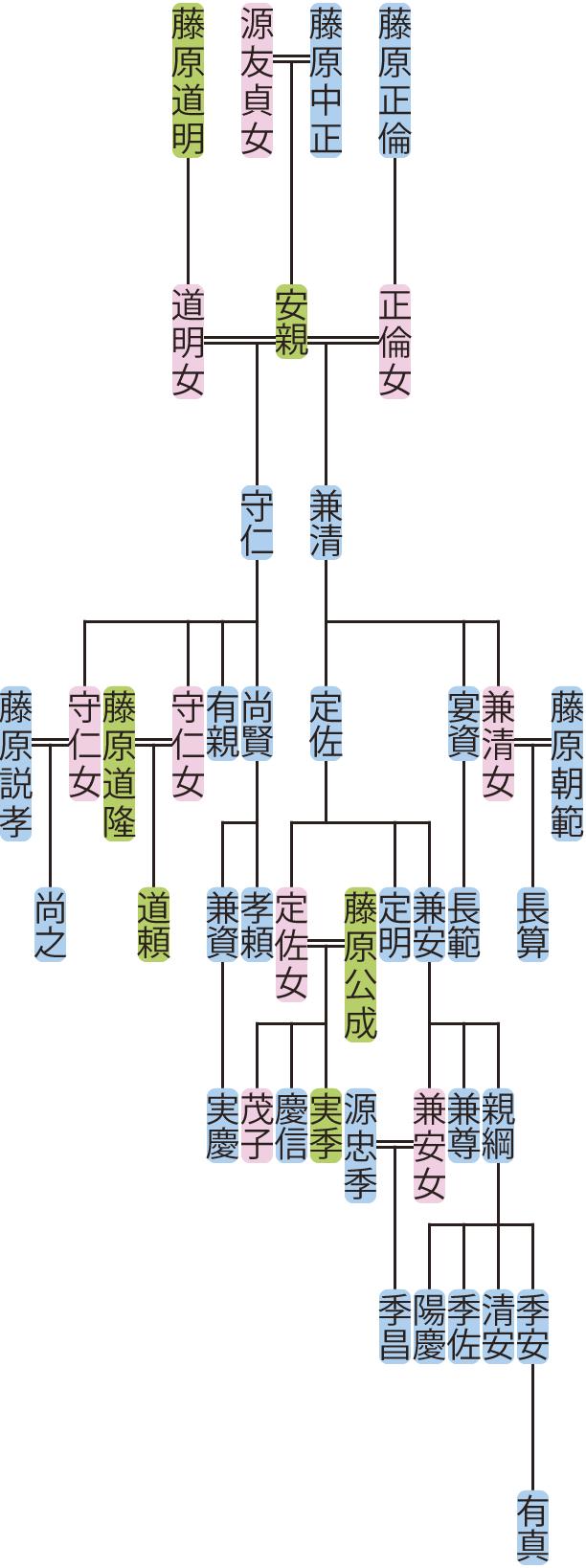 藤原守仁・兼清の系図