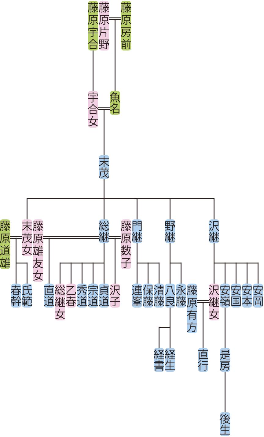 藤原末茂の系図