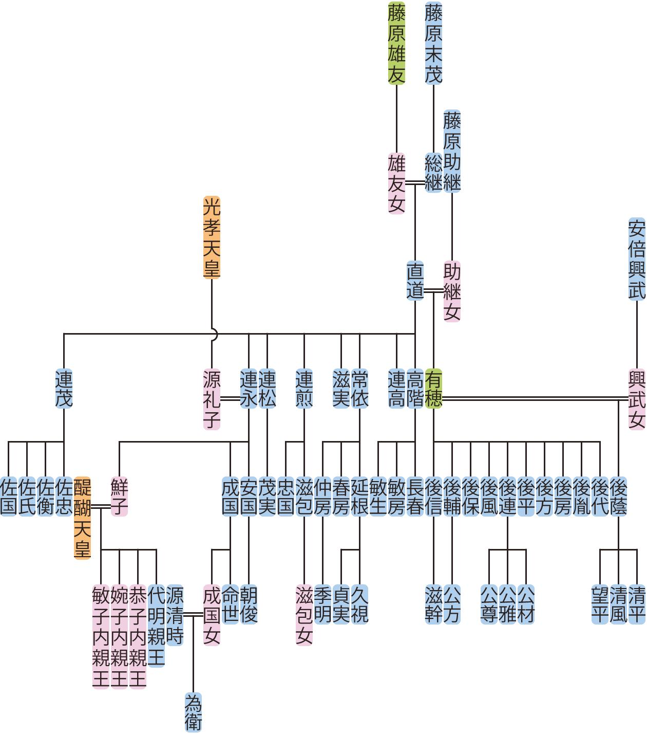 藤原直道の系図