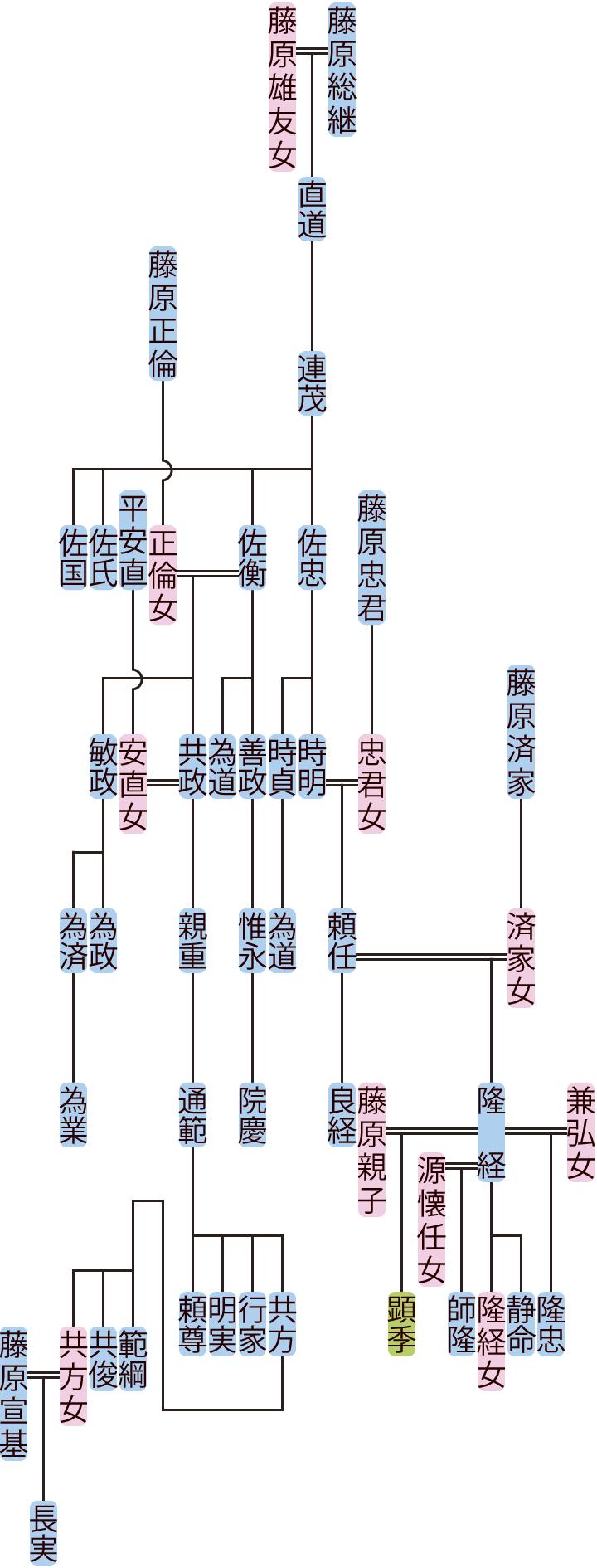 藤原連茂~頼任の系図