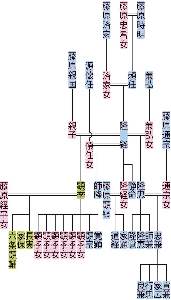 藤原隆経の系図