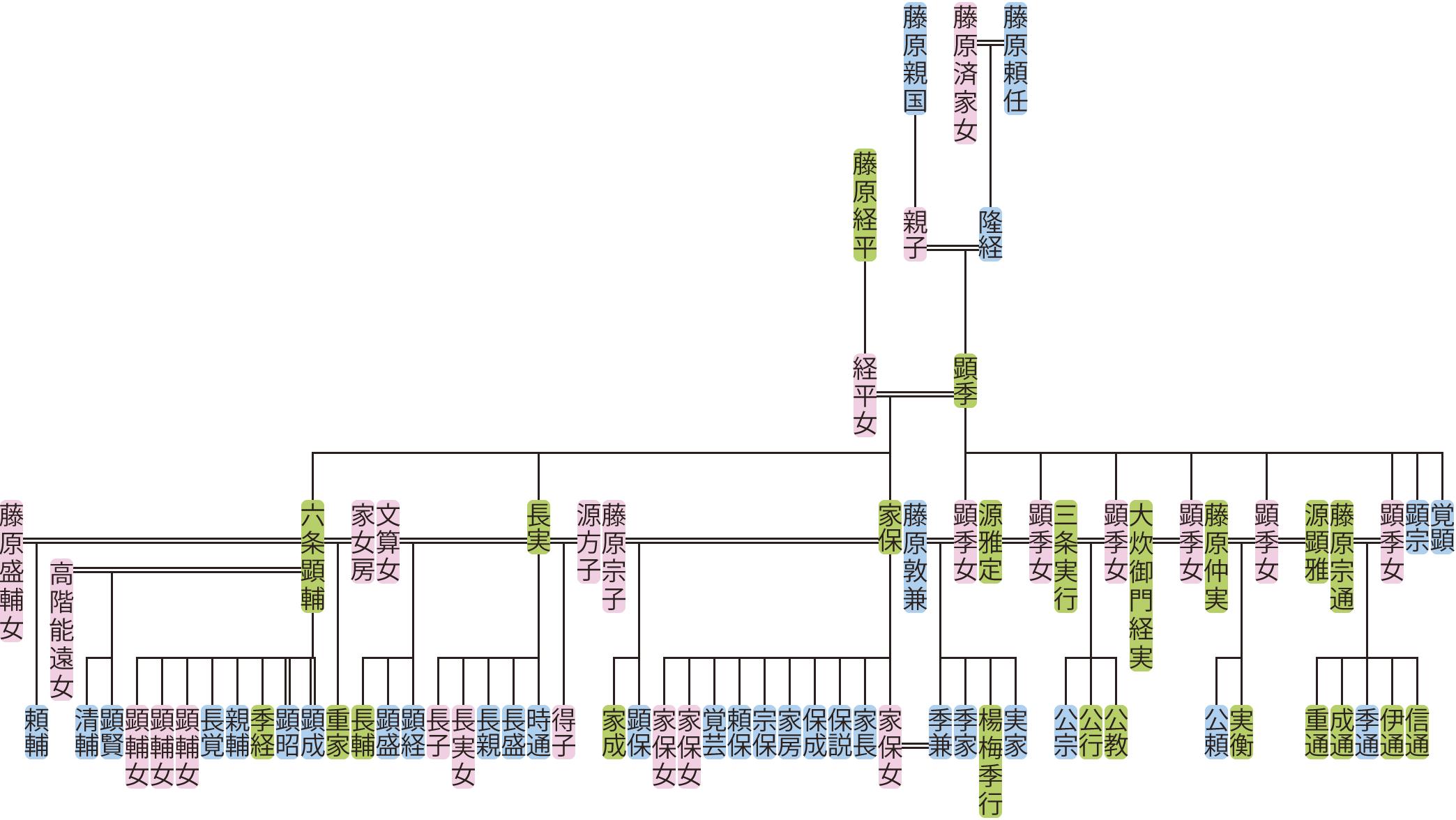 藤原顕季の系図
