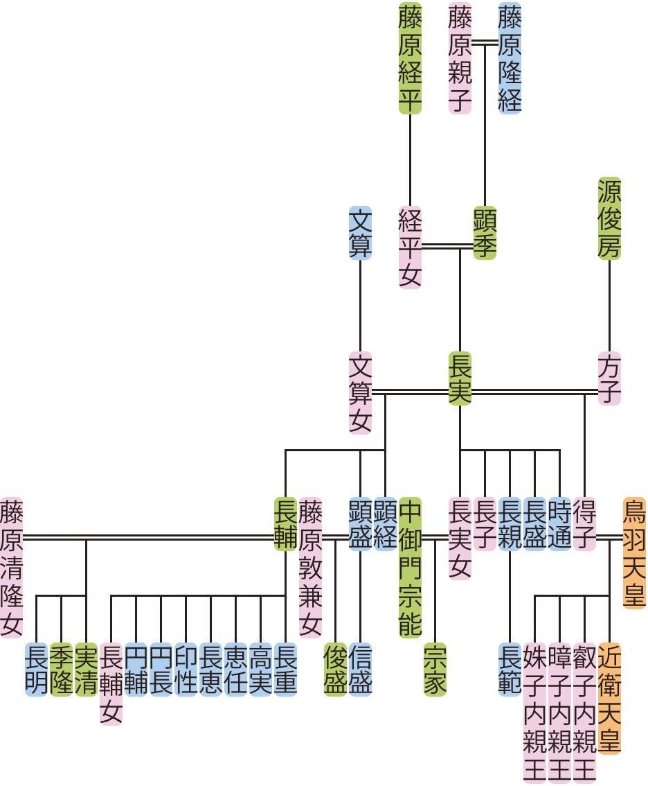 藤原長実の系図