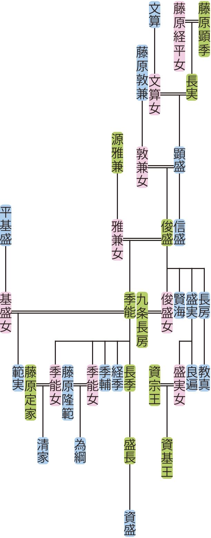 藤原顕盛の系図