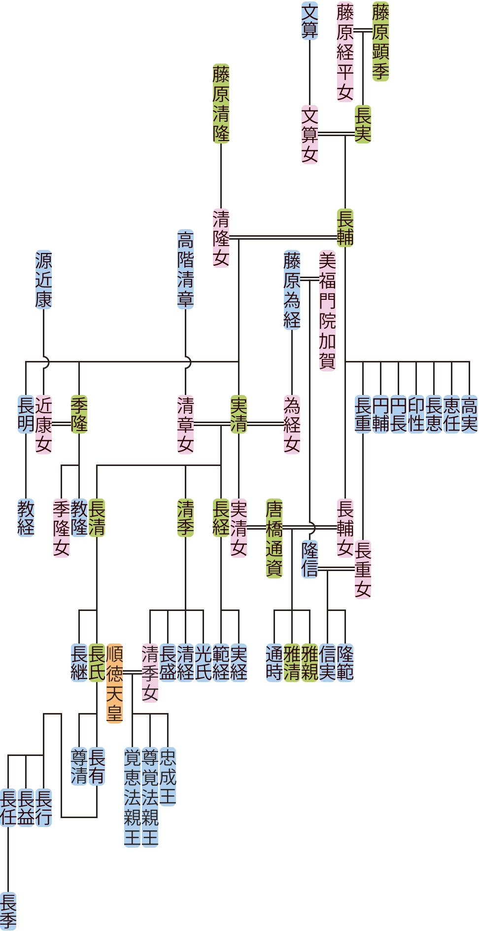 藤原長輔の系図
