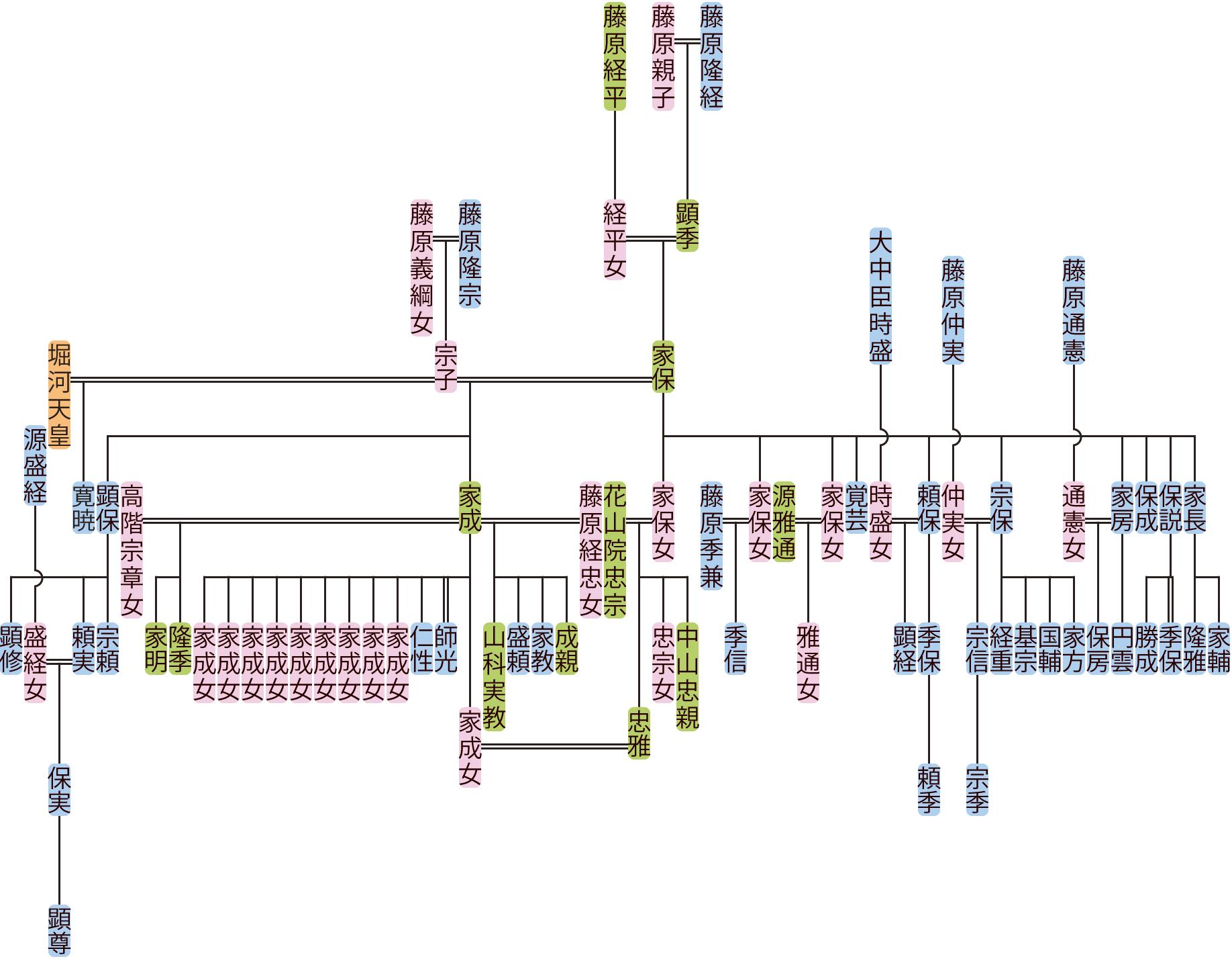 藤原家保の系図