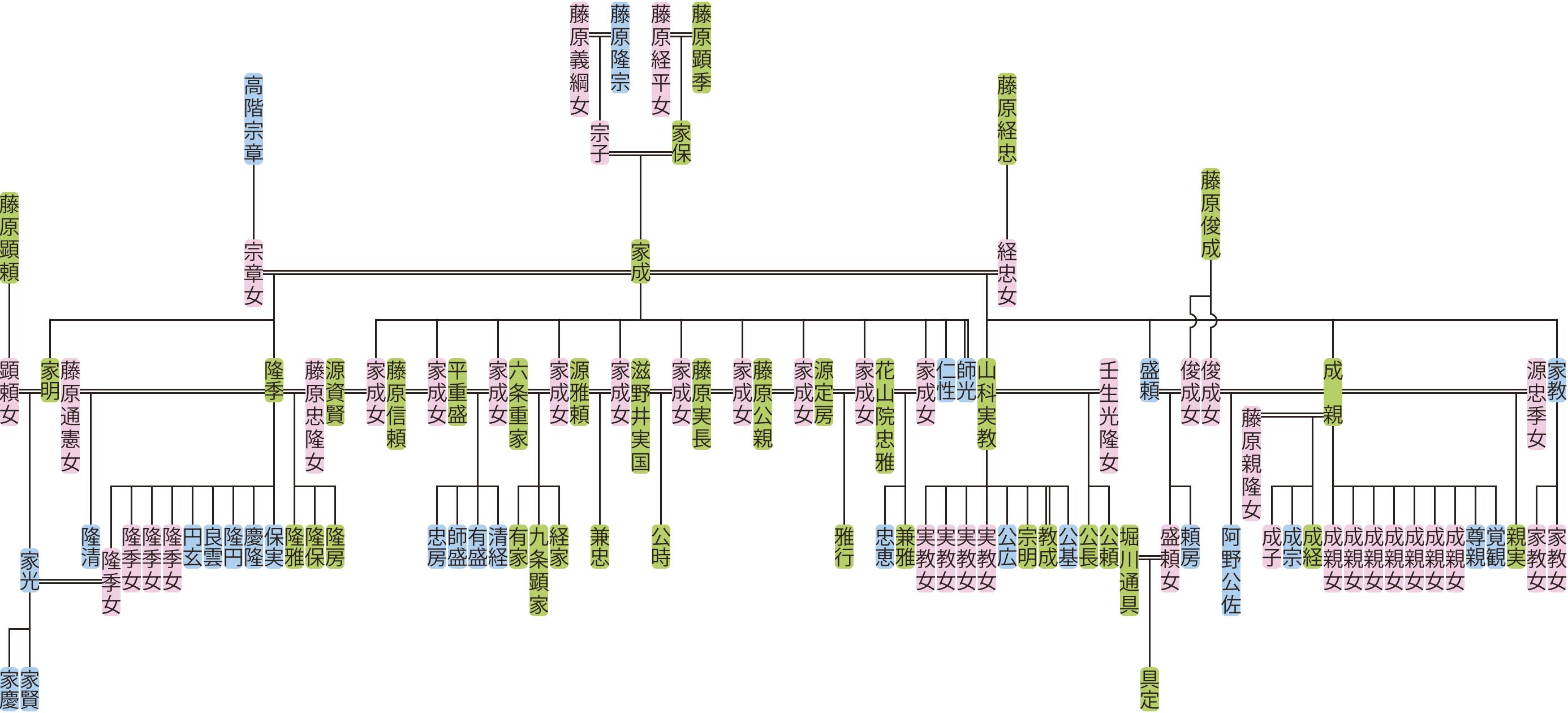藤原家成の系図