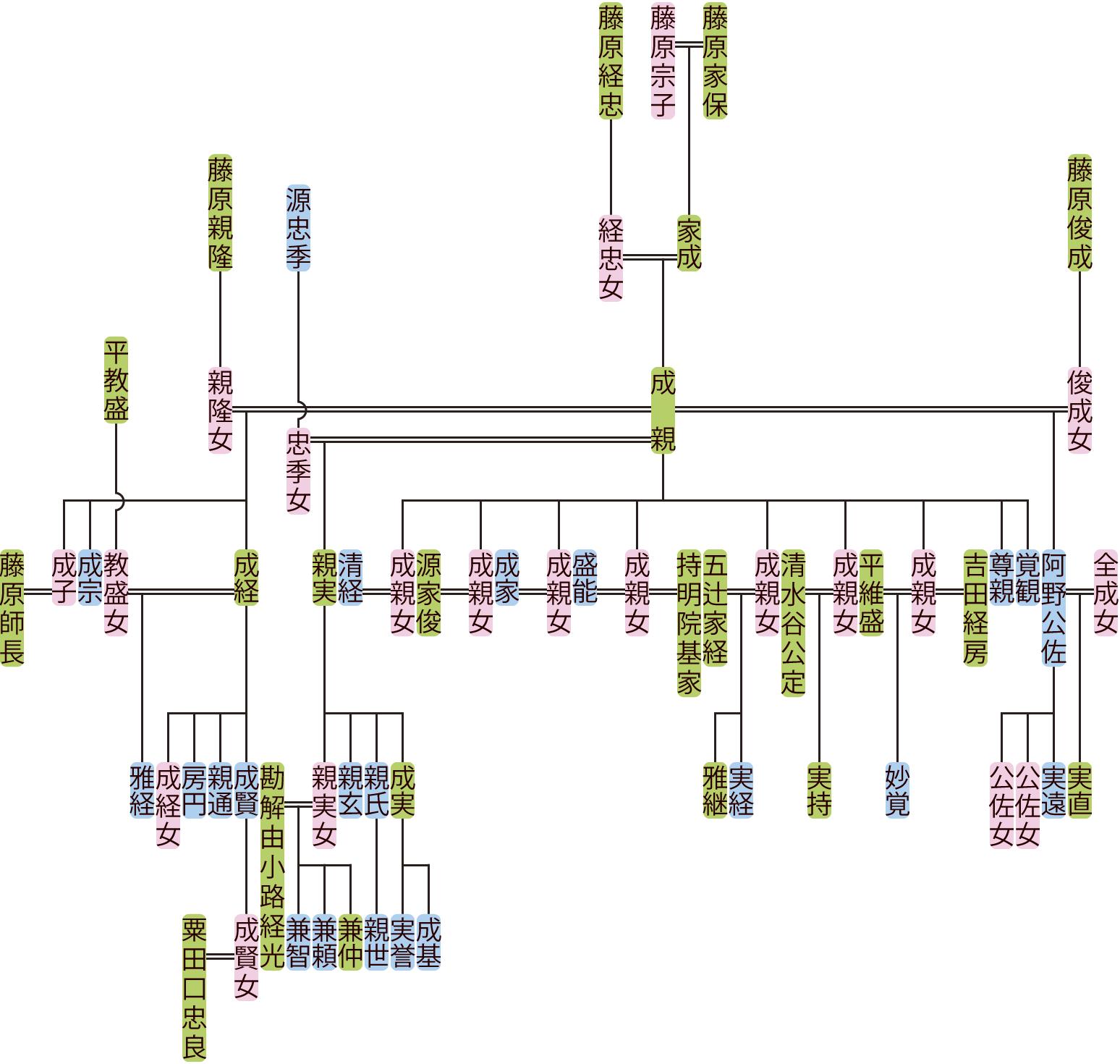 藤原成親の系図