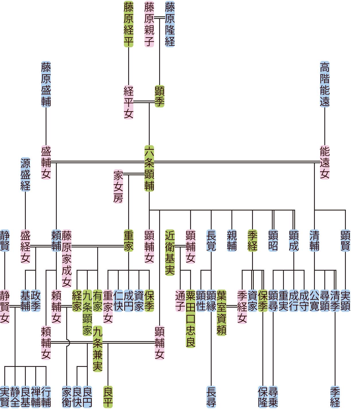 六条顕輔の系図