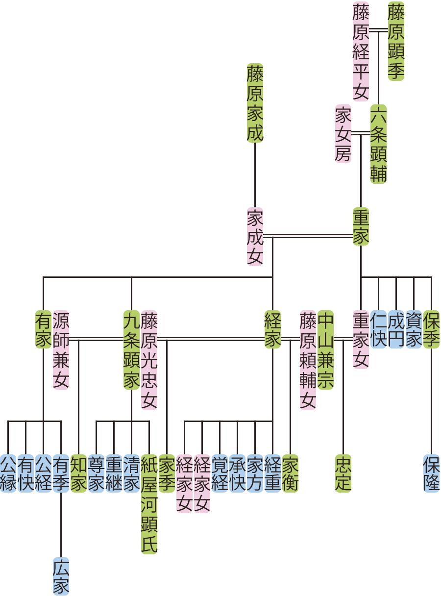 六条重家の系図