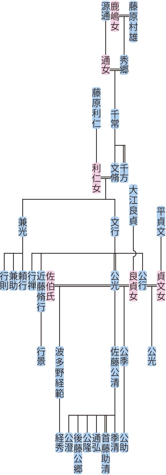 藤原千常~公光の系図