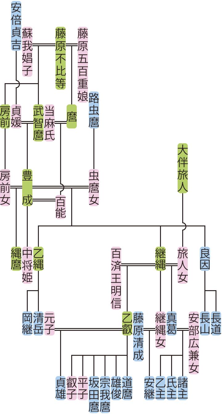 藤原豊成・継縄の系図