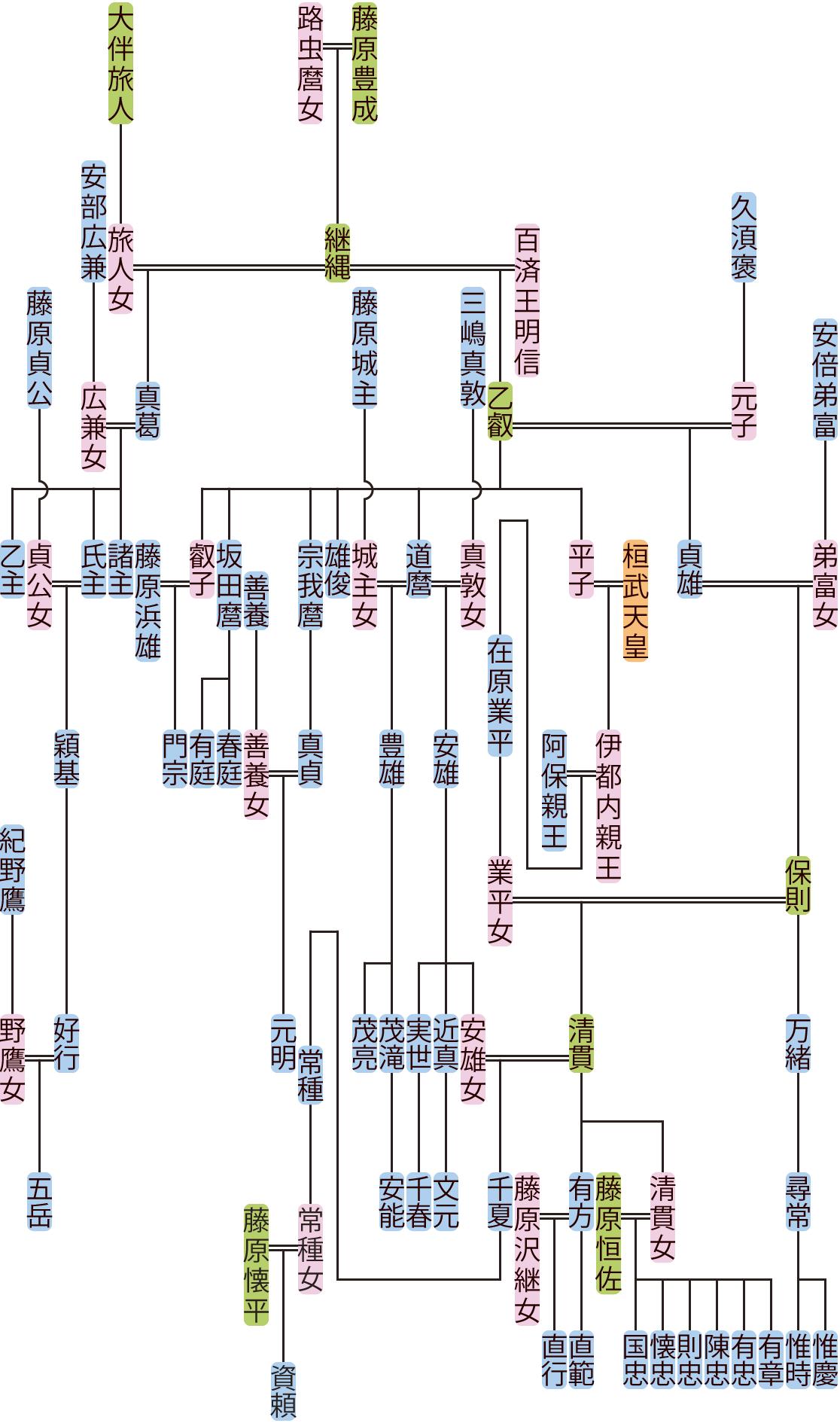 藤原乙叡・真葛の系図