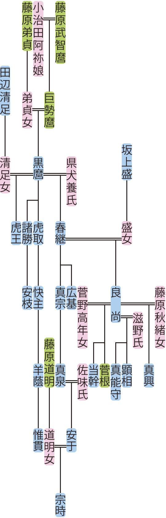 藤原黒麿・春継の系図