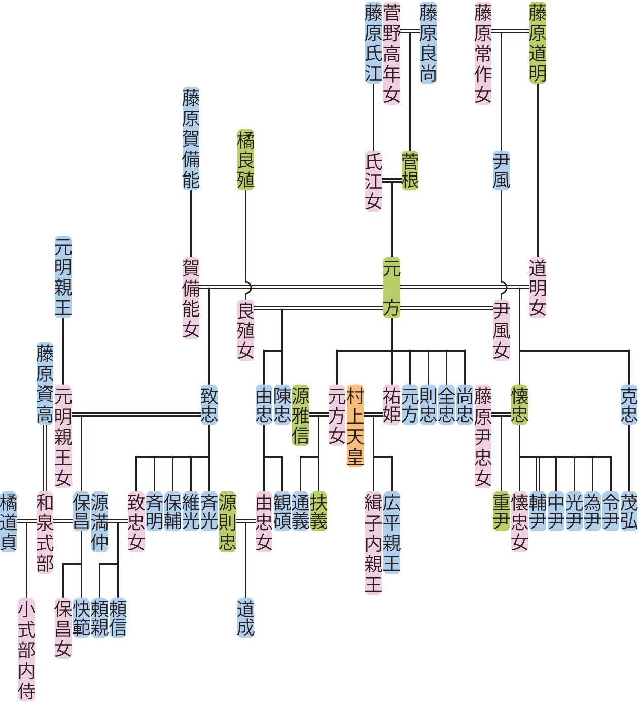 藤原元方の系図