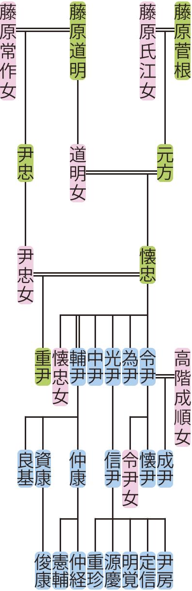 藤原懐忠の系図
