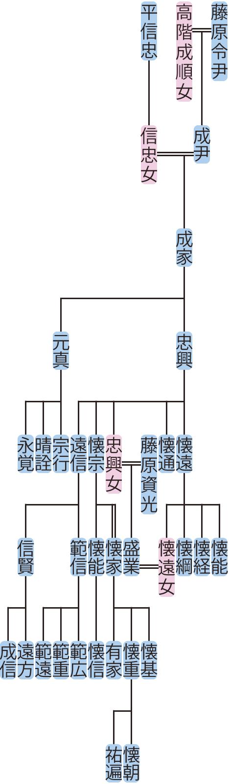 藤原成家・忠興の系図