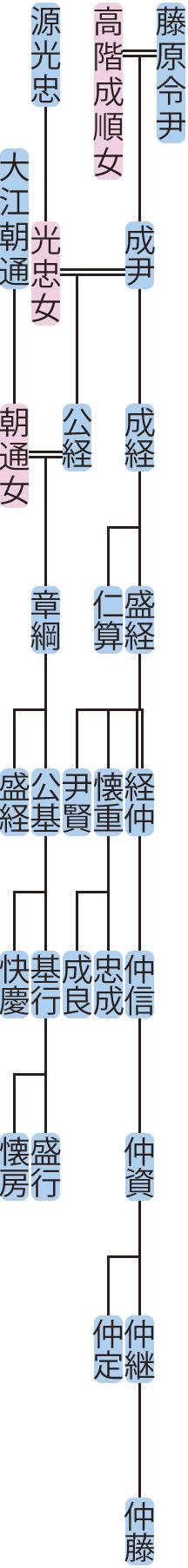 藤原公経・成経の系図