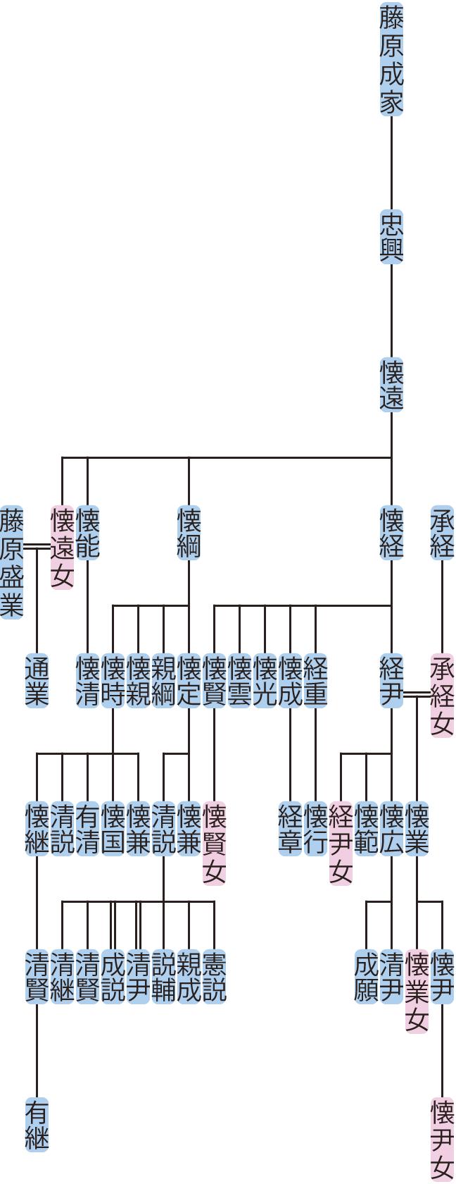 藤原懐遠~経尹の系図