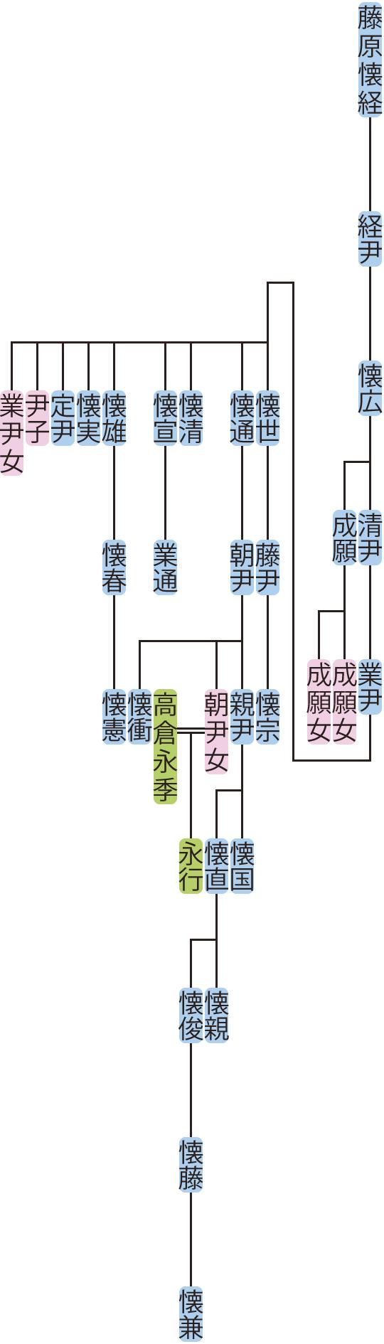 藤原懐広の系図