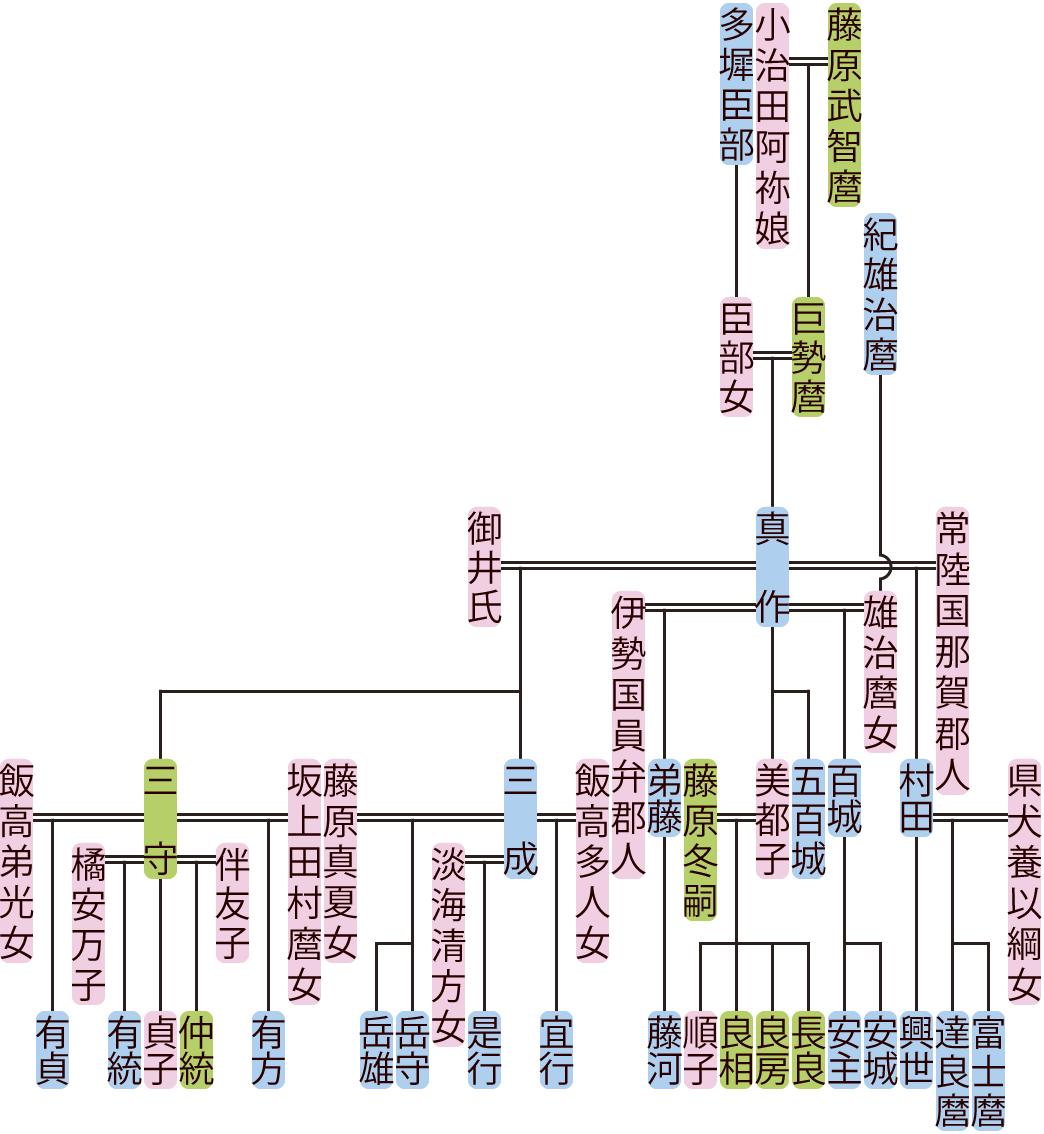 藤原真作の系図