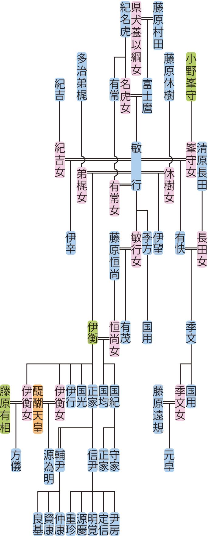 藤原敏行の系図