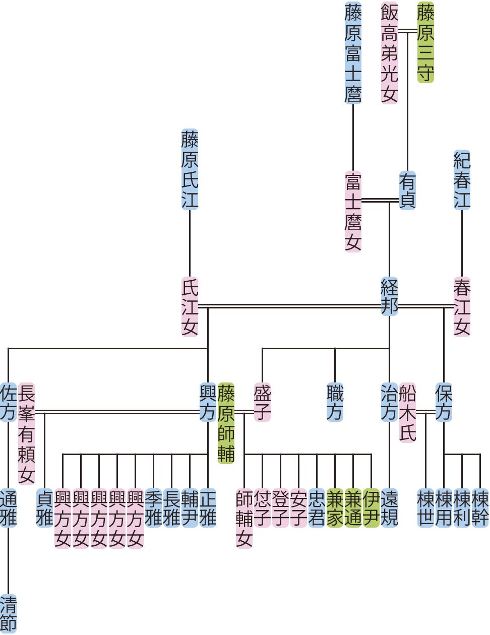藤原経邦の系図