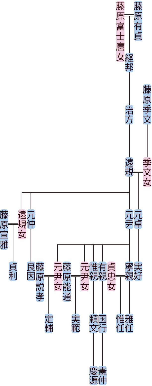 藤原治方~元尹の系図