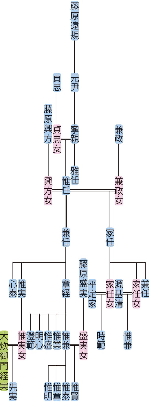 藤原寧親の系図
