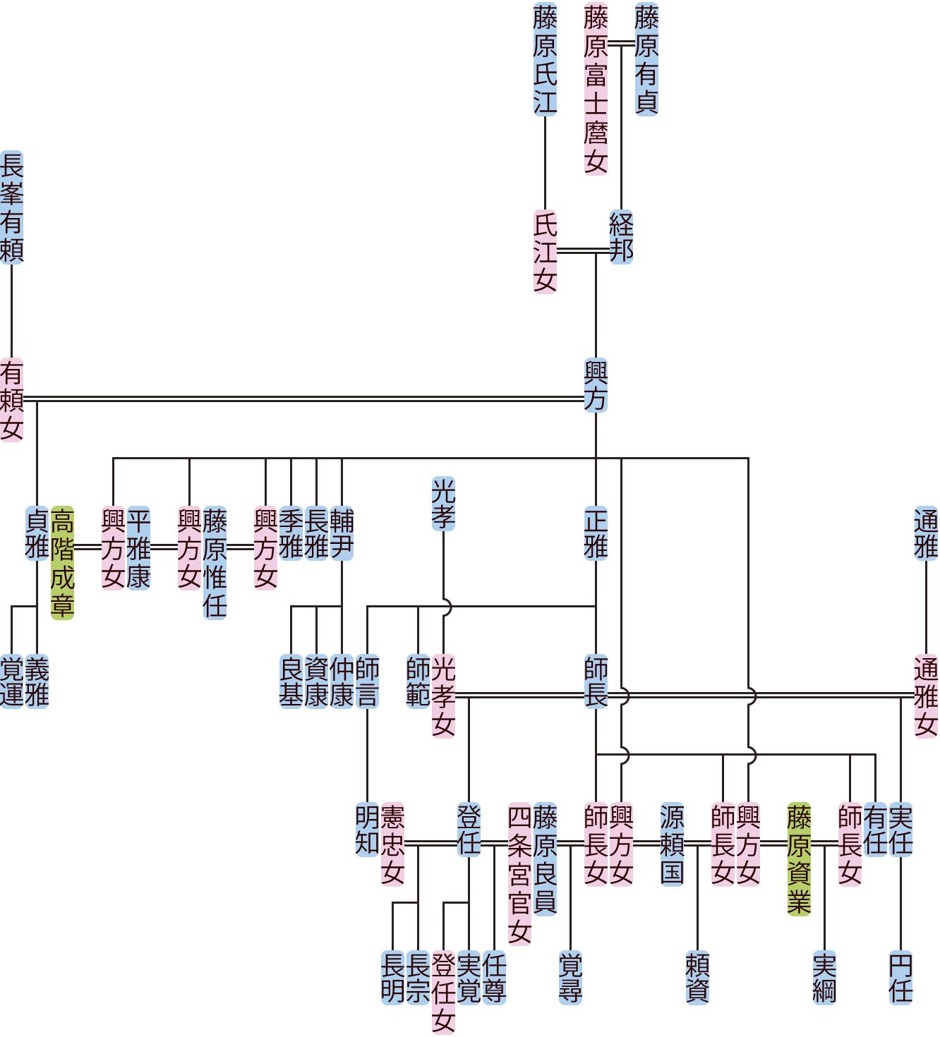 藤原興方~師長の系図