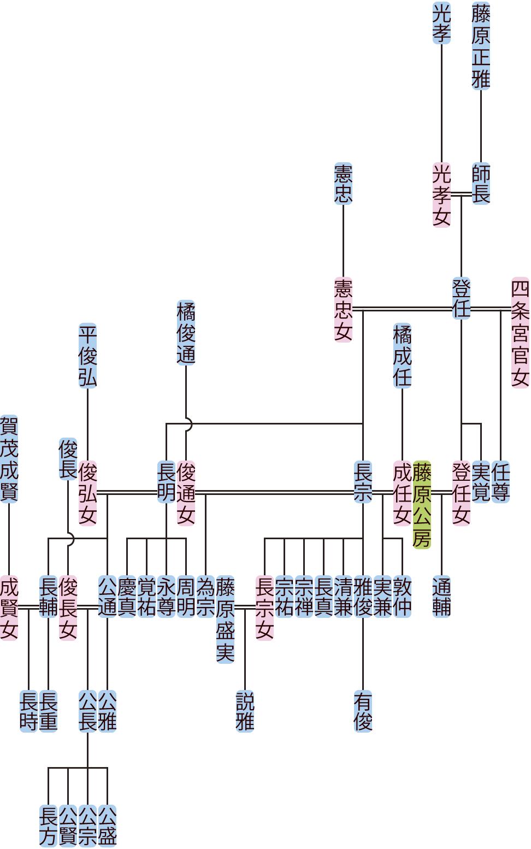 藤原登任の系図