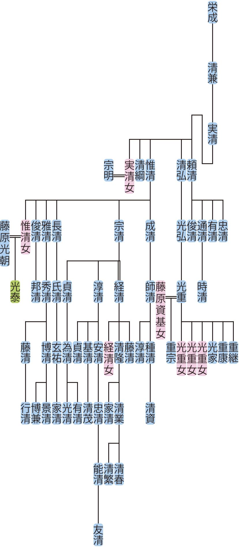 藤原実清の系図