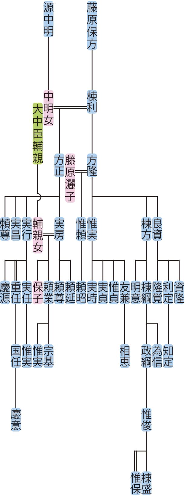 藤原方正・藤原方隆の系図