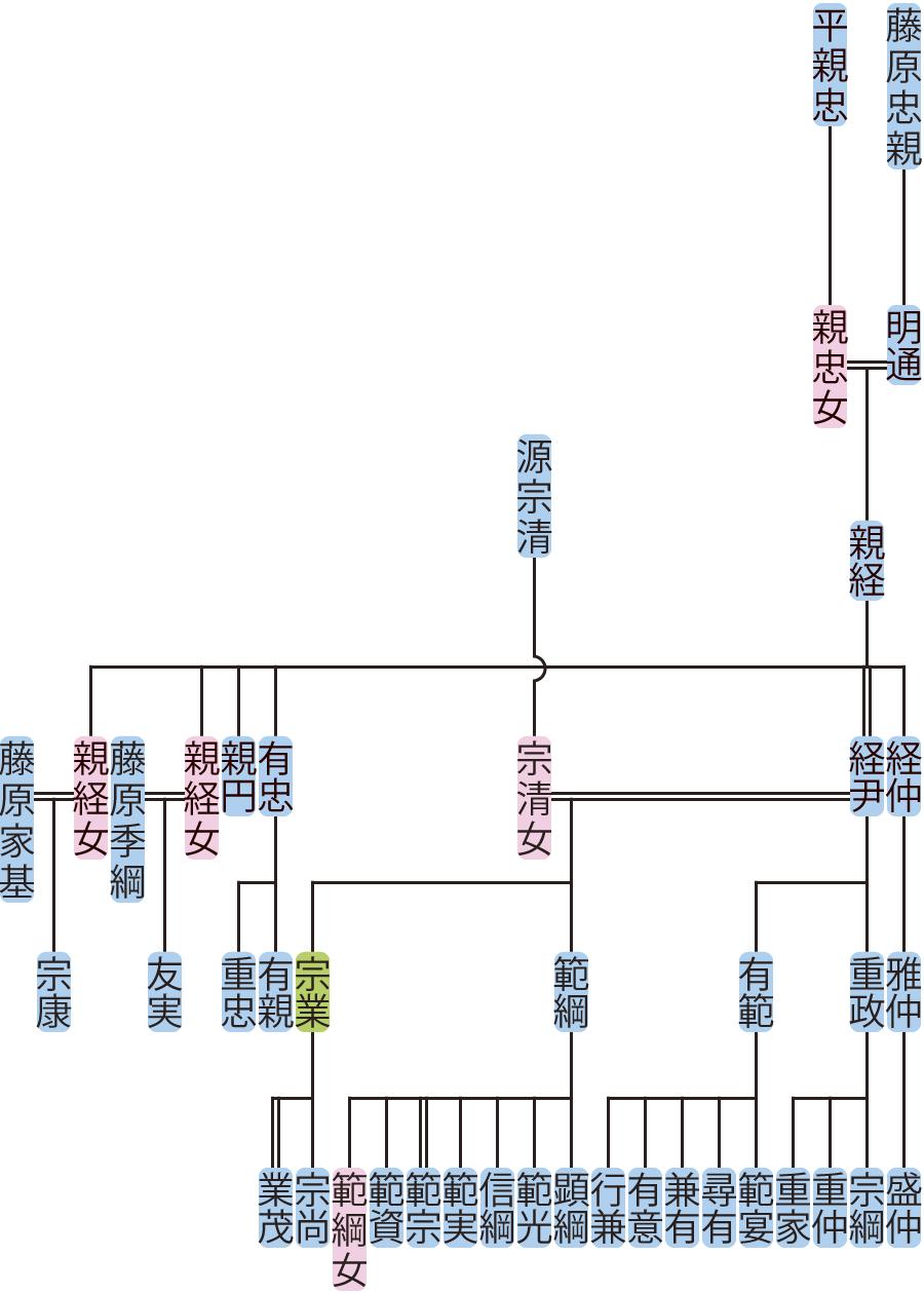 藤原親経の系図