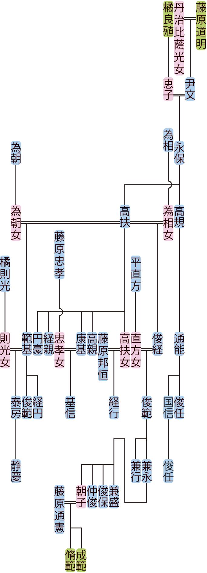藤原永保の系図