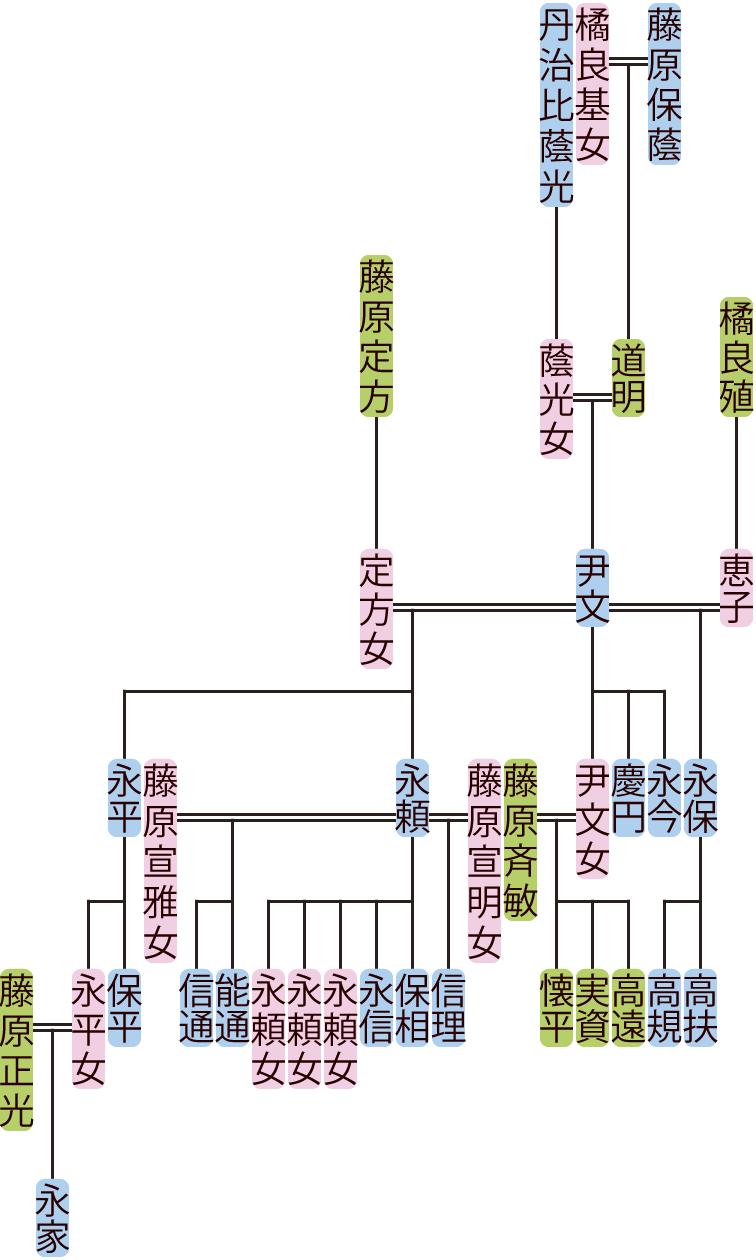 藤原尹文の系図