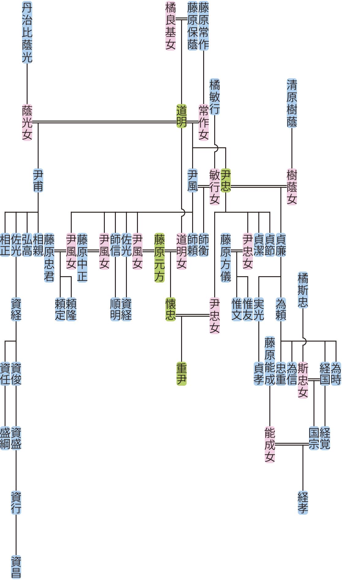 藤原尹甫・尹忠・尹風の系図