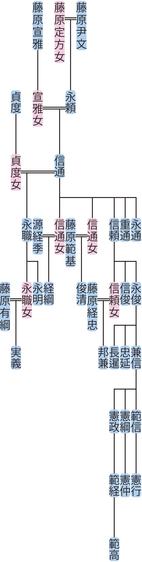 藤原信通の系図