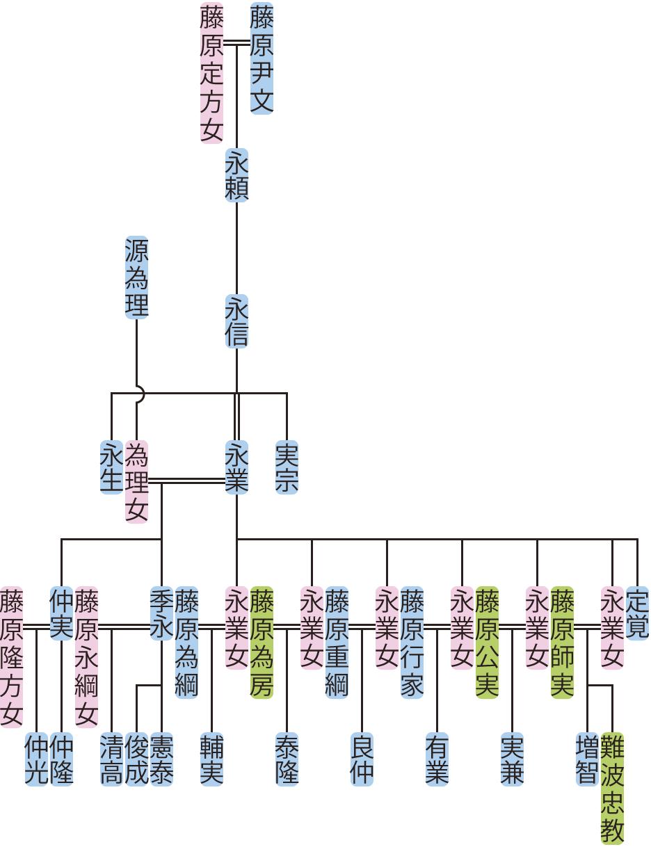 藤原永信・永業の系図