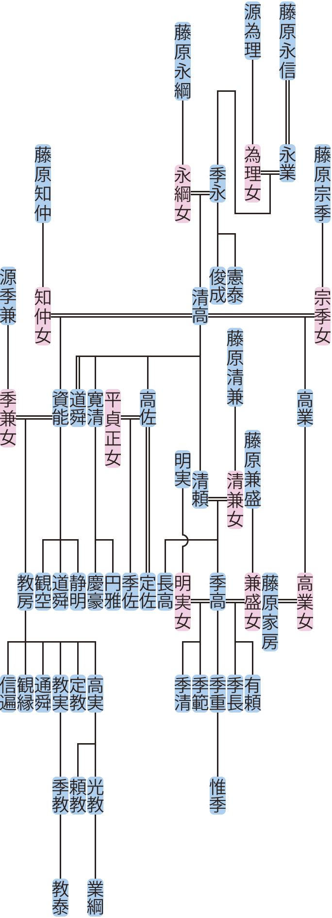 藤原季永・清高の系図