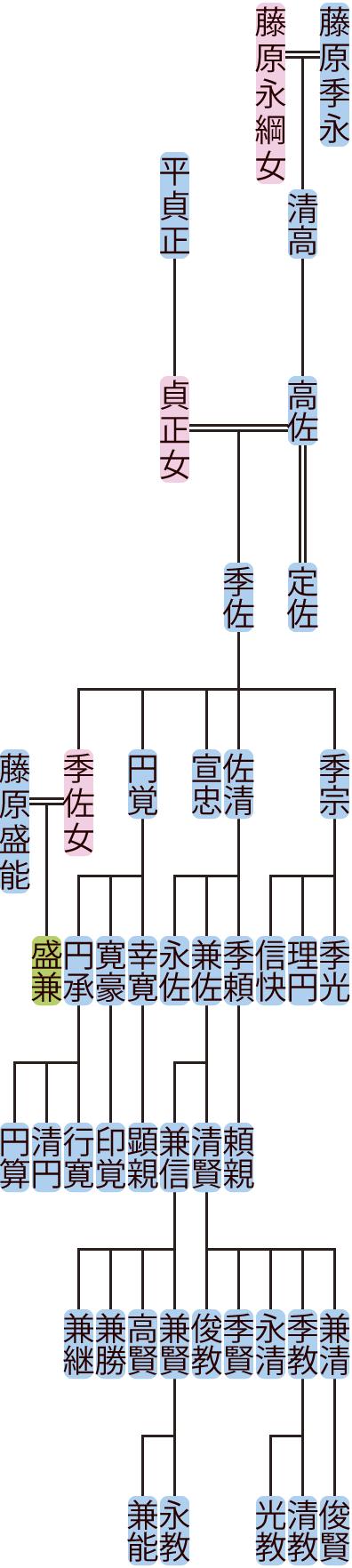 藤原高佐の系図