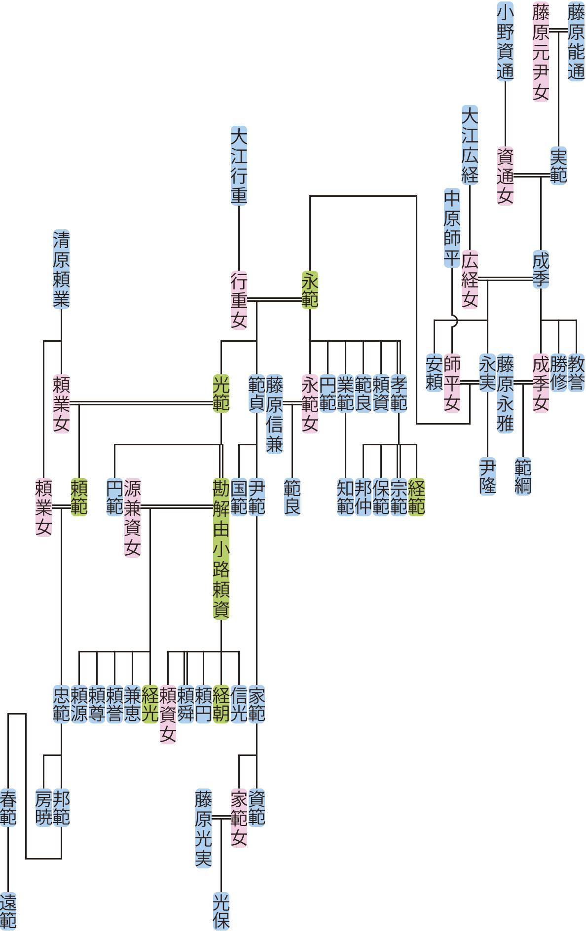 藤原成季~永範の系図