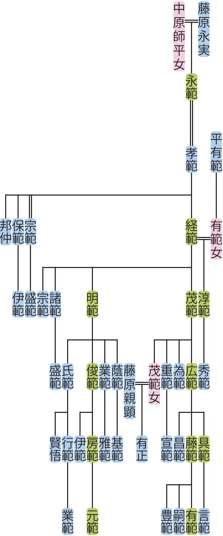 藤原孝範の系図