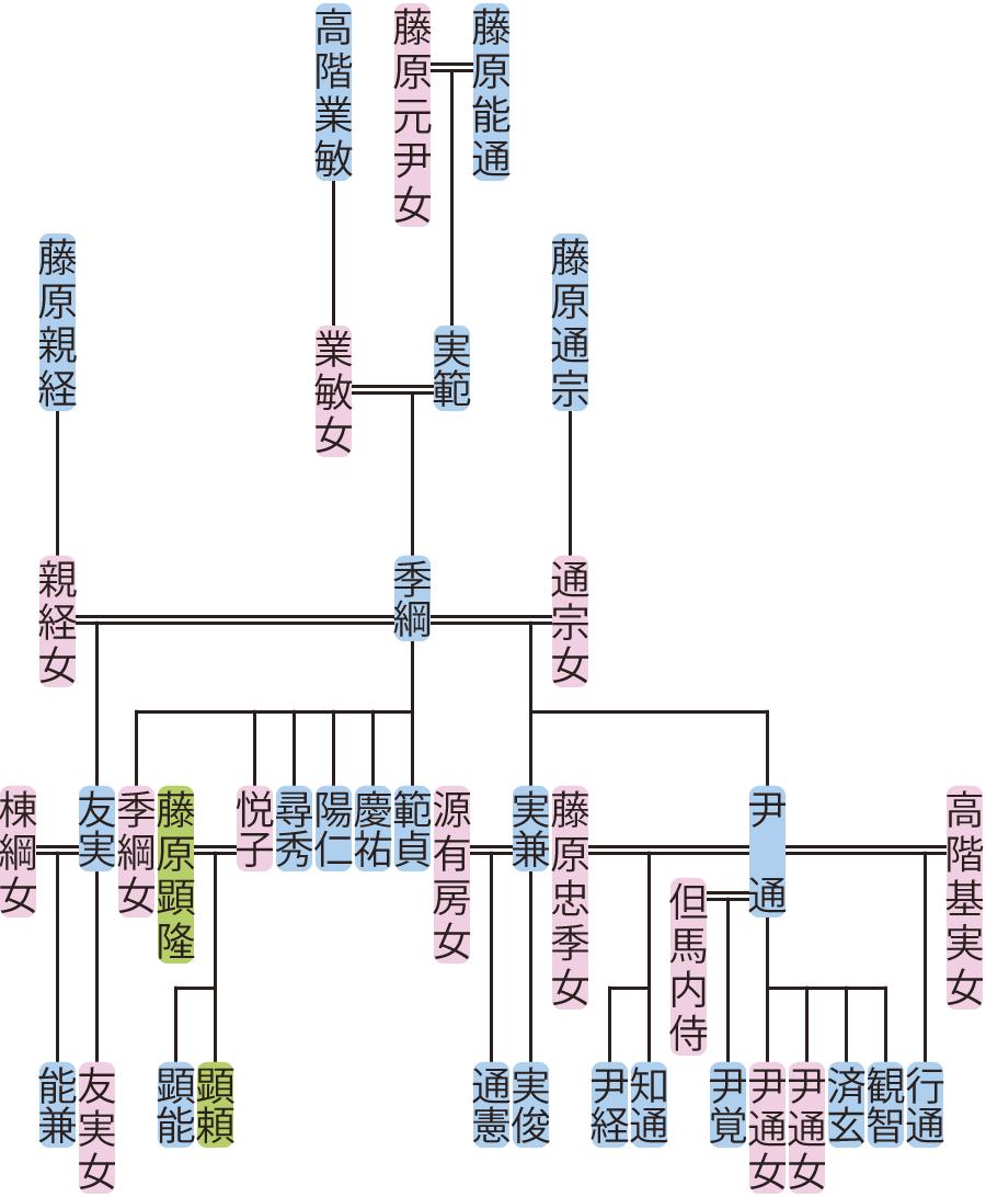 藤原季綱の系図