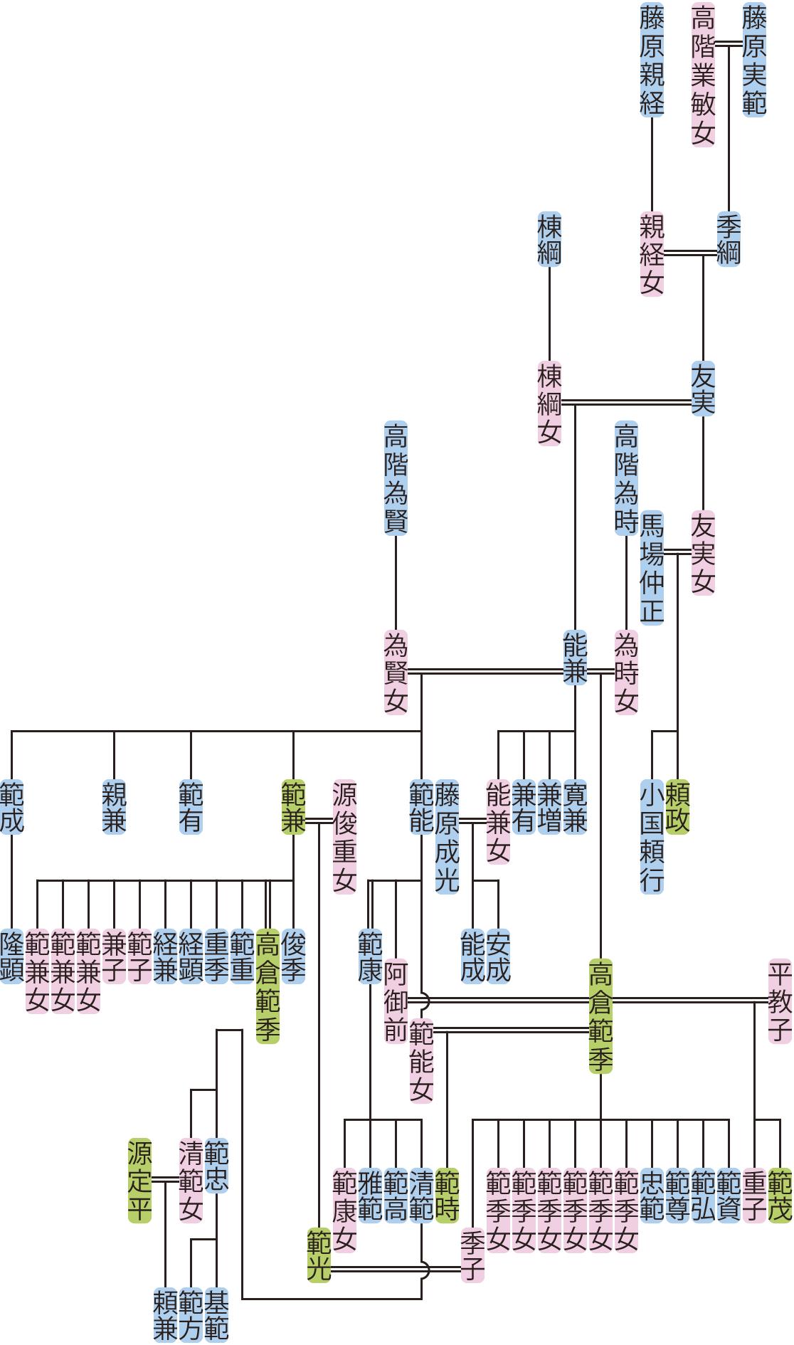 藤原友実・能兼の系図
