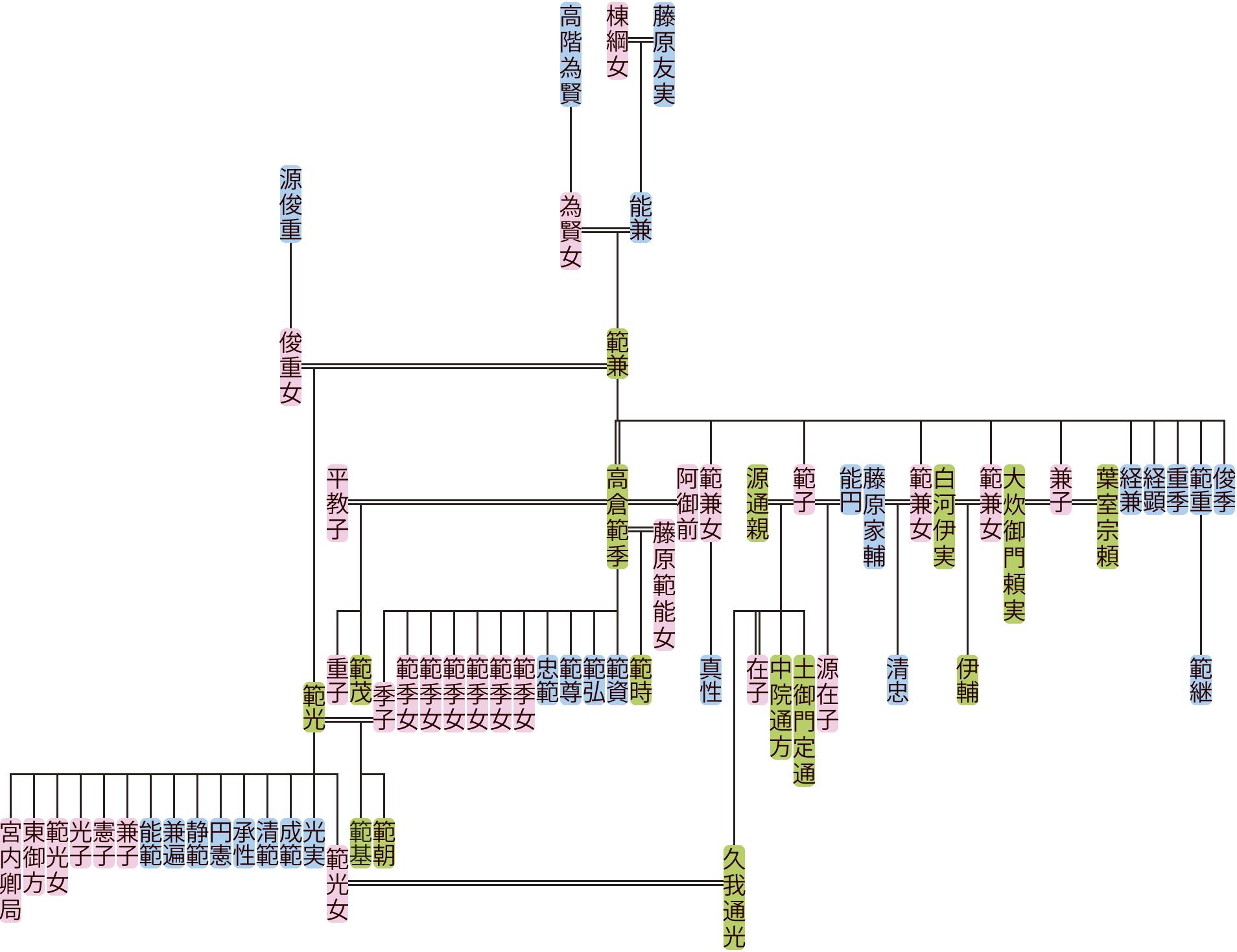 藤原範兼の系図