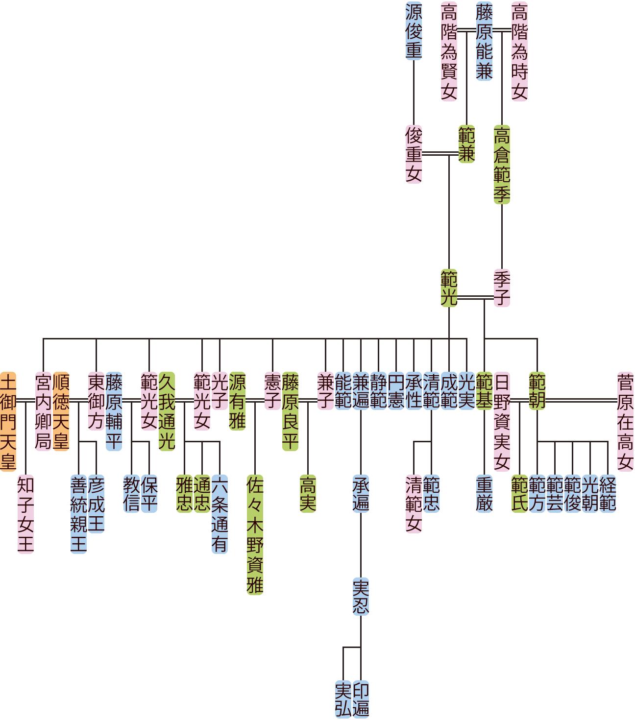 藤原範光の系図